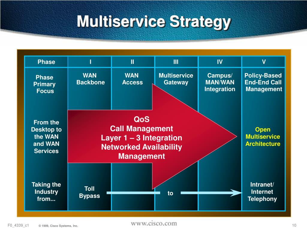 Multiservice Strategy