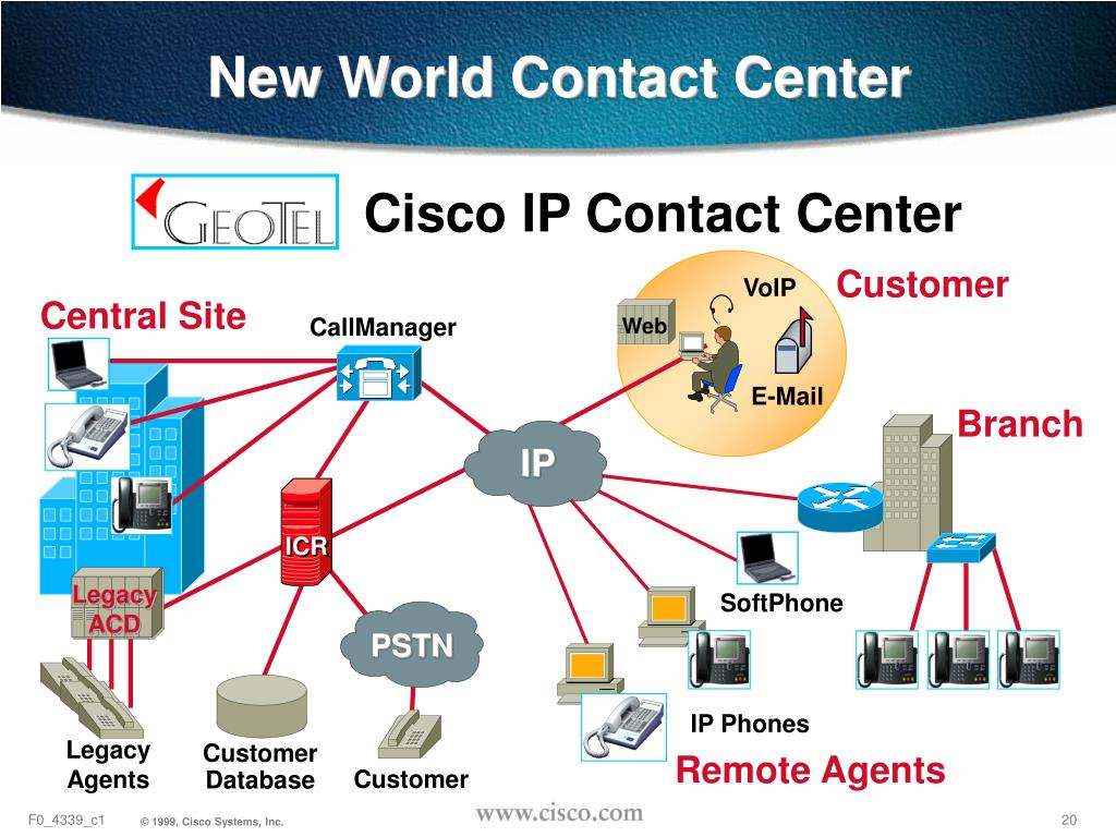 Cisco IP Contact Center