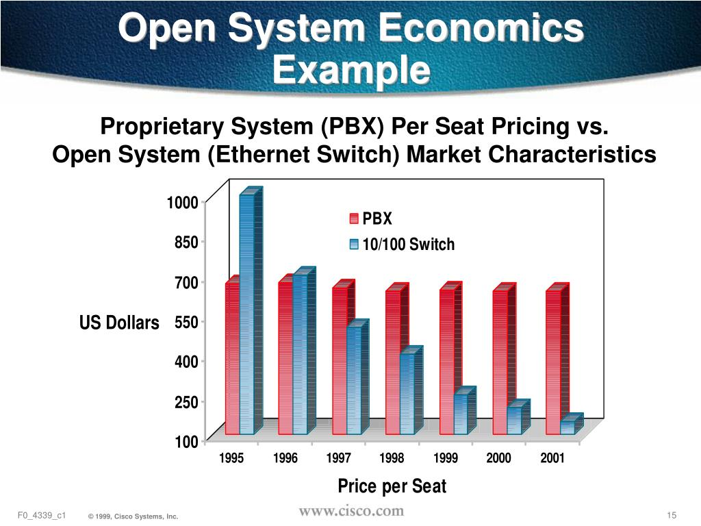 Open System Economics Example