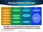 service platform forecast