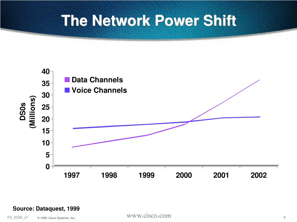 The Network Power Shift