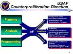 usaf counterproliferation direction