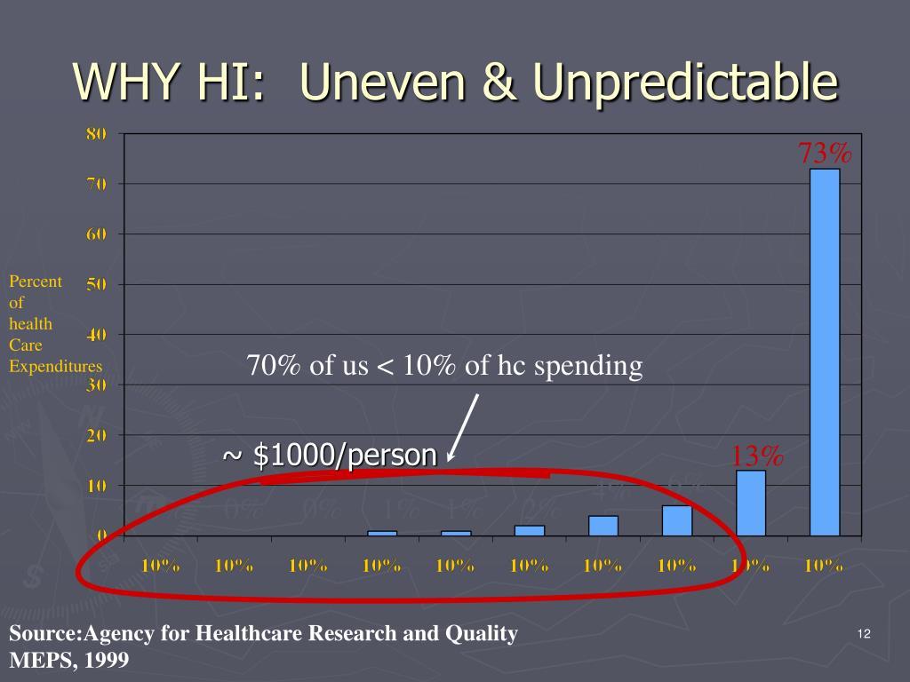 WHY HI:  Uneven & Unpredictable