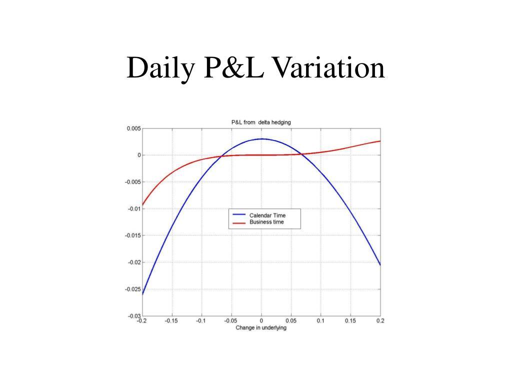 Daily P&L Variation