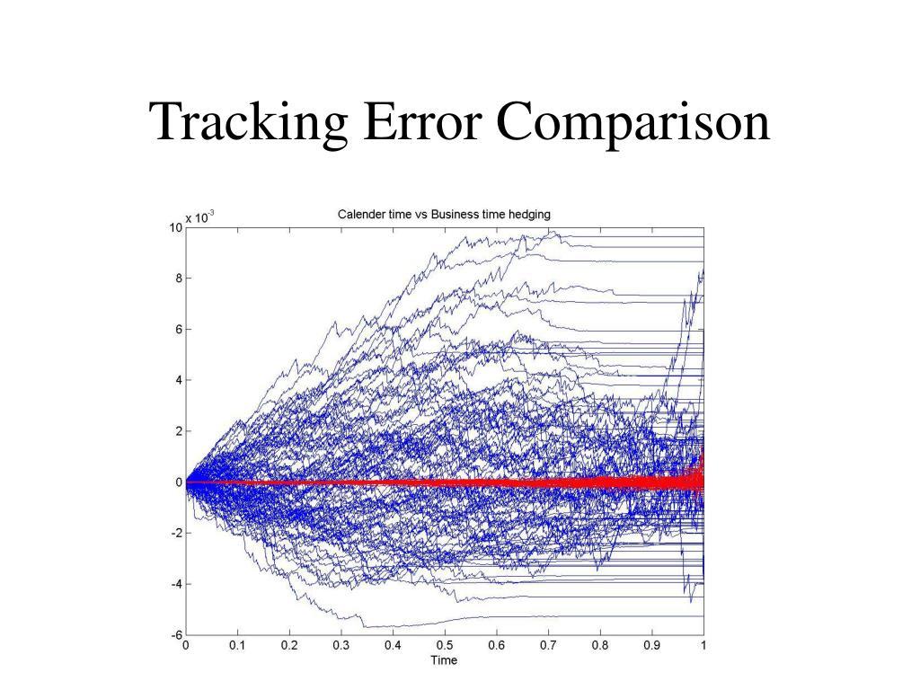 Tracking Error Comparison