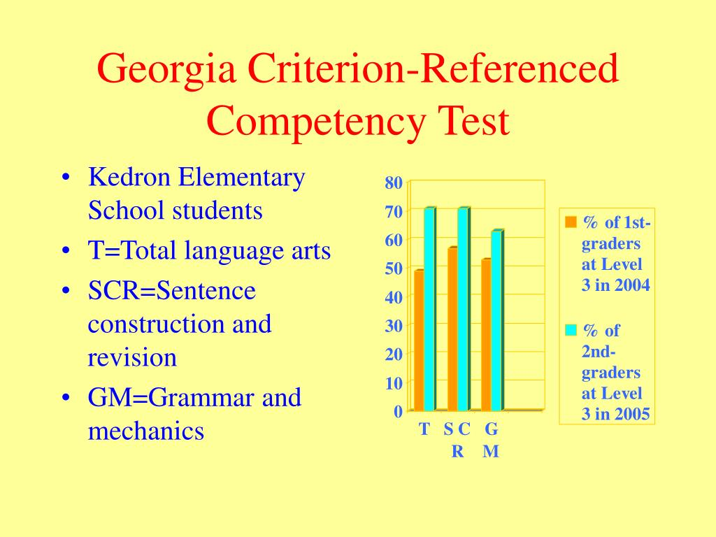 Georgia Criterion-Referenced Competency Test