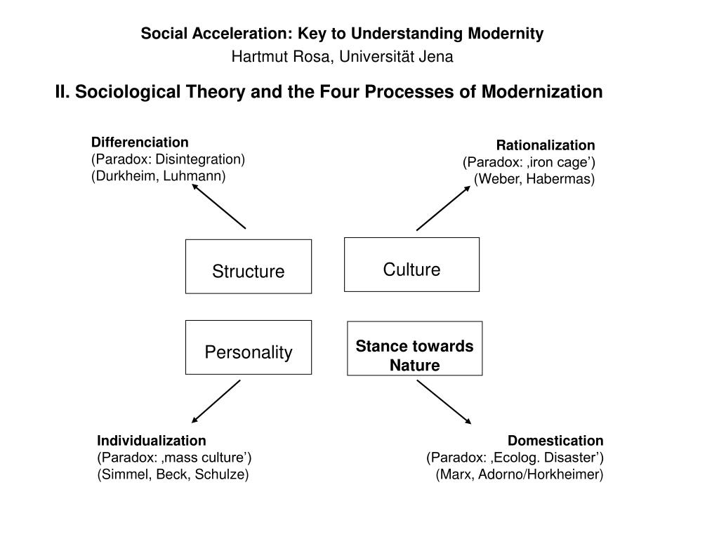 highlighting the several key elements in the functionalist paradigm Introduction to sociology/deviance  actively attempts to replace both elements of the society  functionalist approach to deviance argues that deviant.