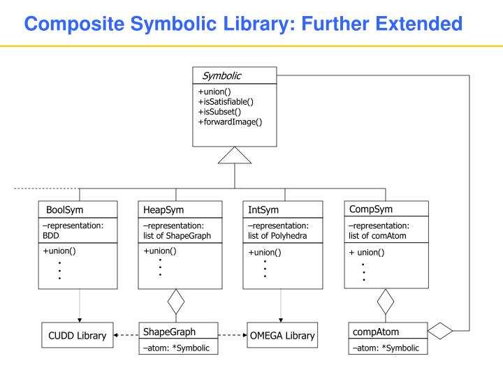 Composite Symbolic Library: Further Extended