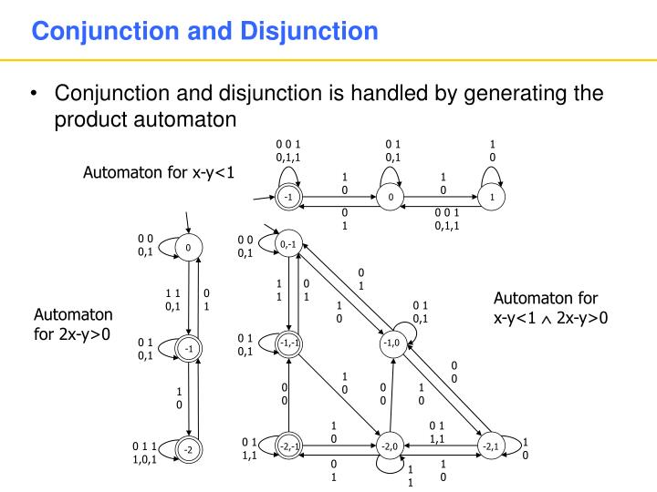 Conjunction and Disjunction