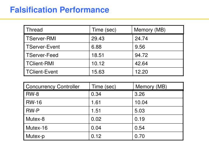 Falsification Performance