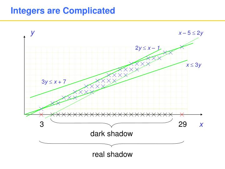 Integers are Complicated