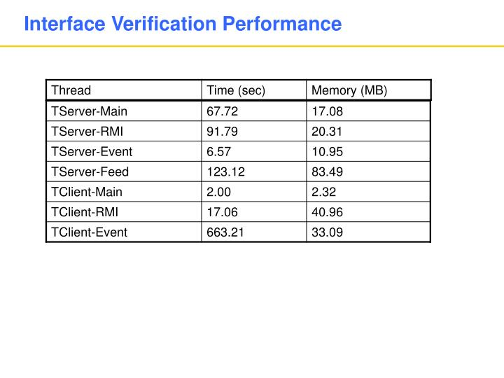 Interface Verification Performance