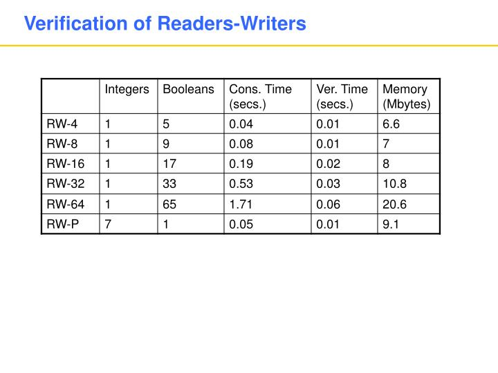 Verification of Readers-Writers