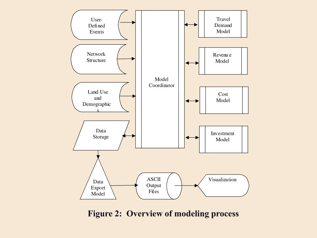 Figure 2:  Overview of modeling process