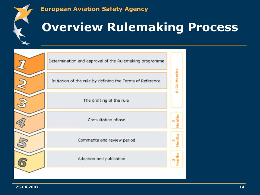 Overview Rulemaking Process