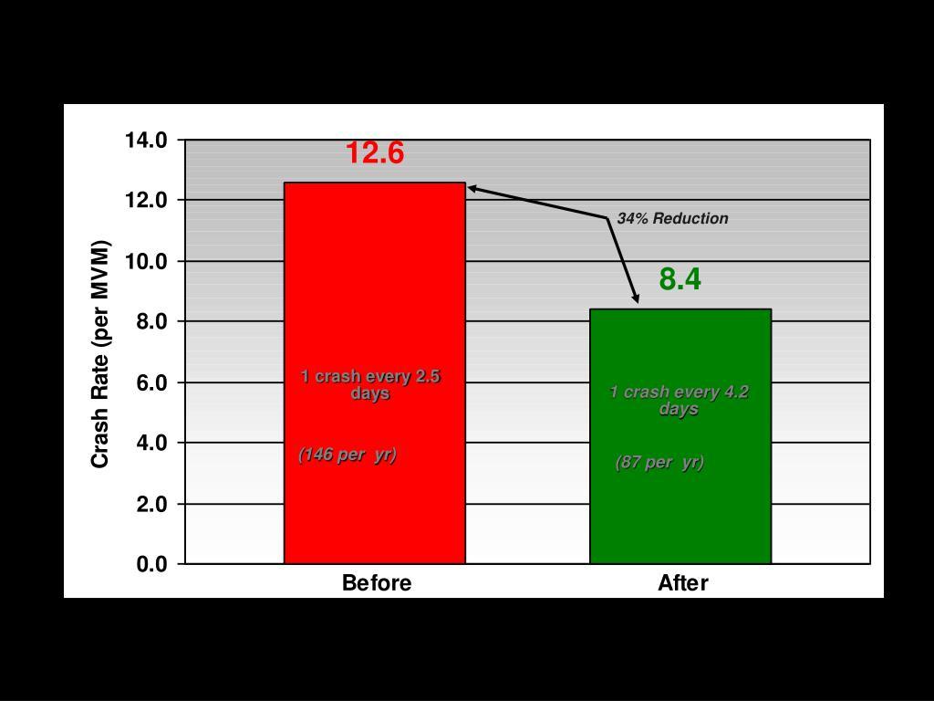 34% Reduction