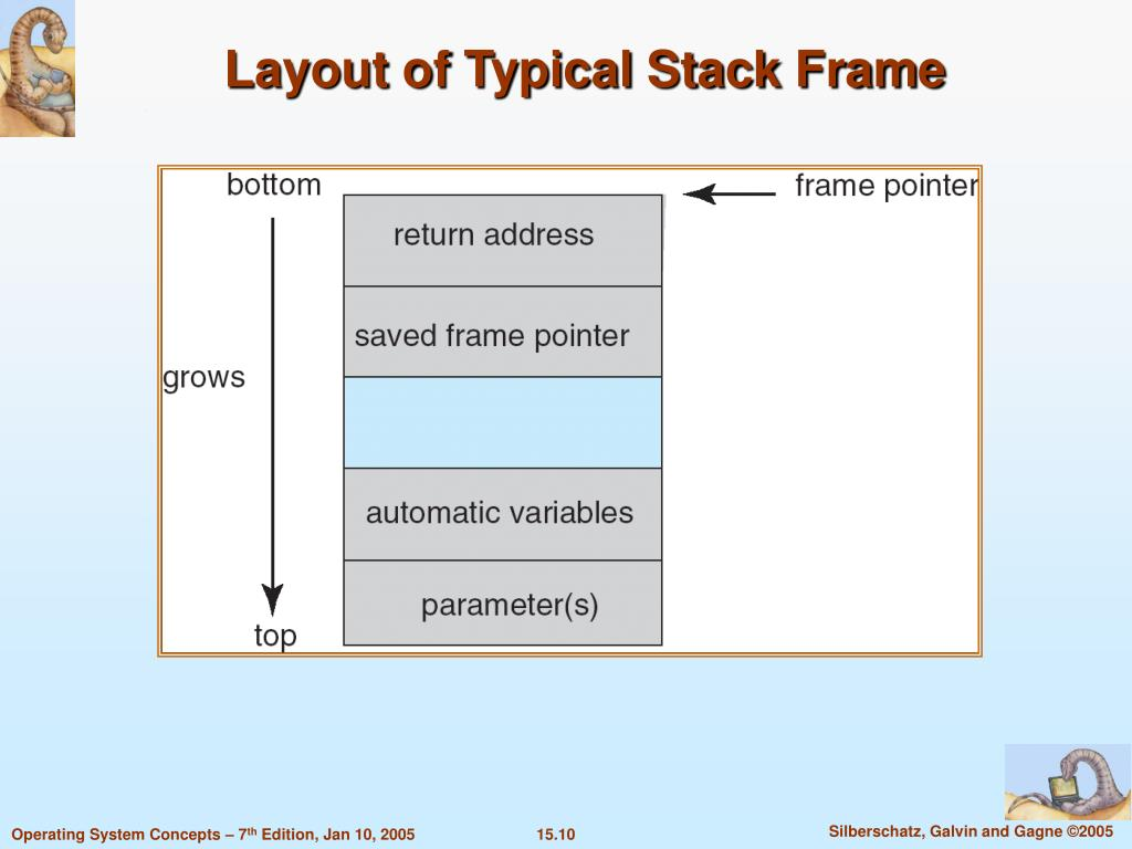 Layout of Typical Stack Frame