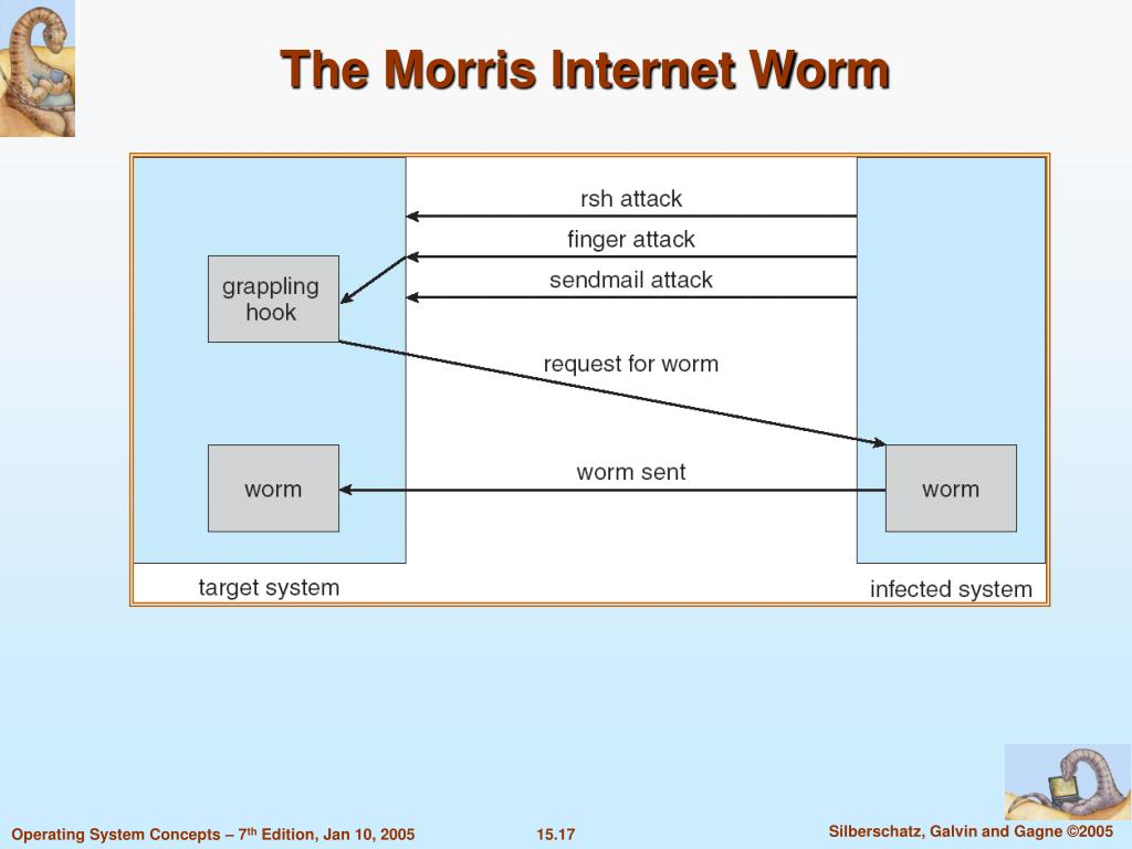 The Morris Internet Worm
