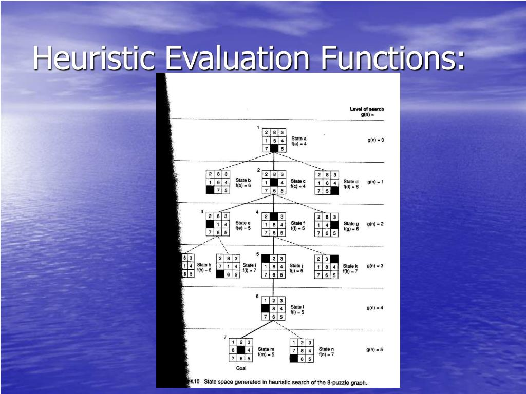 Heuristic Evaluation Functions: