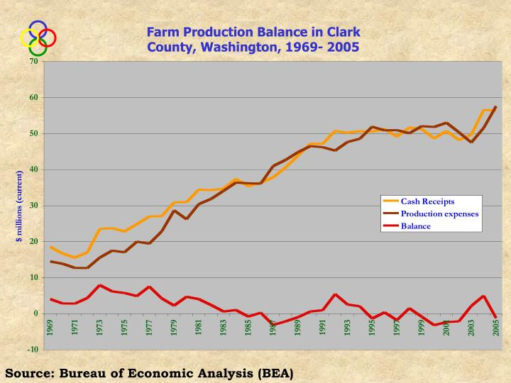 Farm Production Balance in Clark County, Washington, 1969- 2005