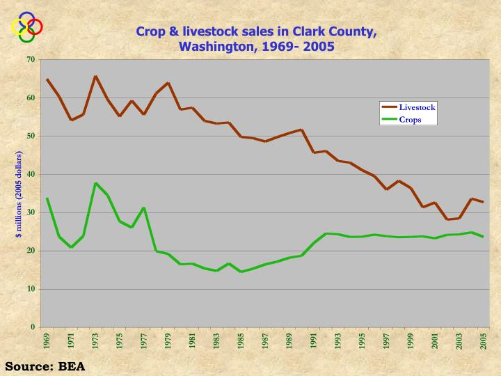 Crop & livestock sales in Clark County, Washington, 1969- 2005