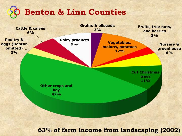 Benton & Linn Counties