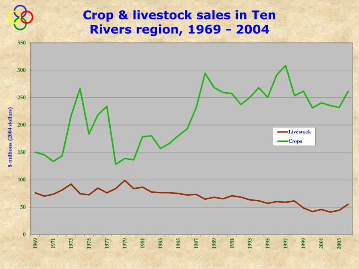 Crop & livestock sales in Ten Rivers region, 1969 - 2004