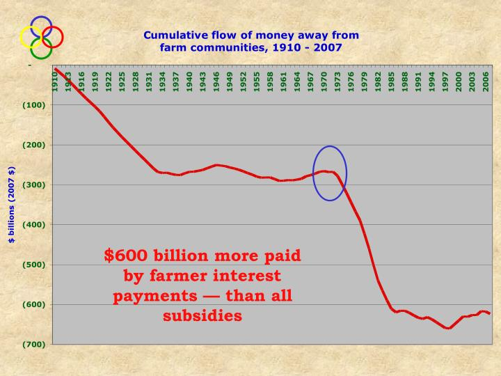 $600 billion more paid by farmer interest payments — than all subsidies
