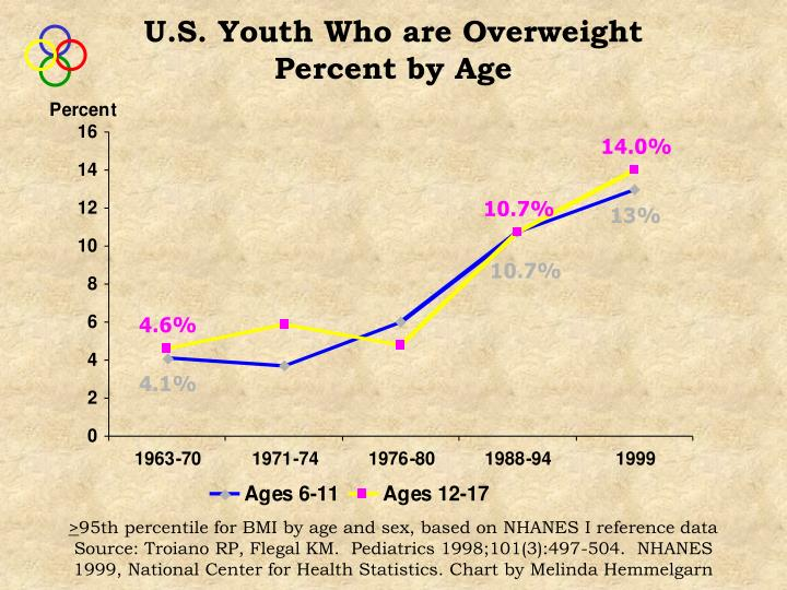 U.S. Youth Who are Overweight