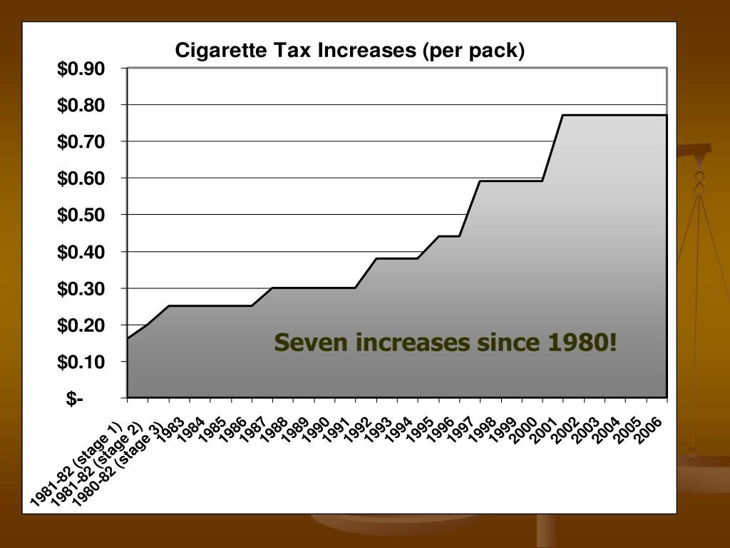 Seven increases since 1980!