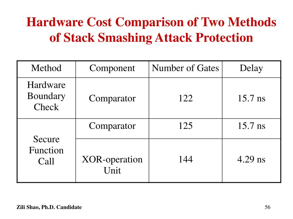 Hardware Cost Comparison of Two Methods of Stack Smashing Attack Protection