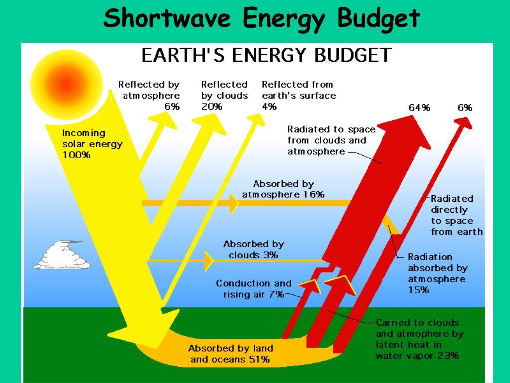 Shortwave Energy Budget
