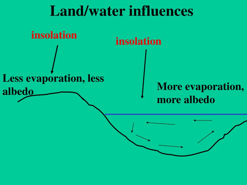 Land/water influences
