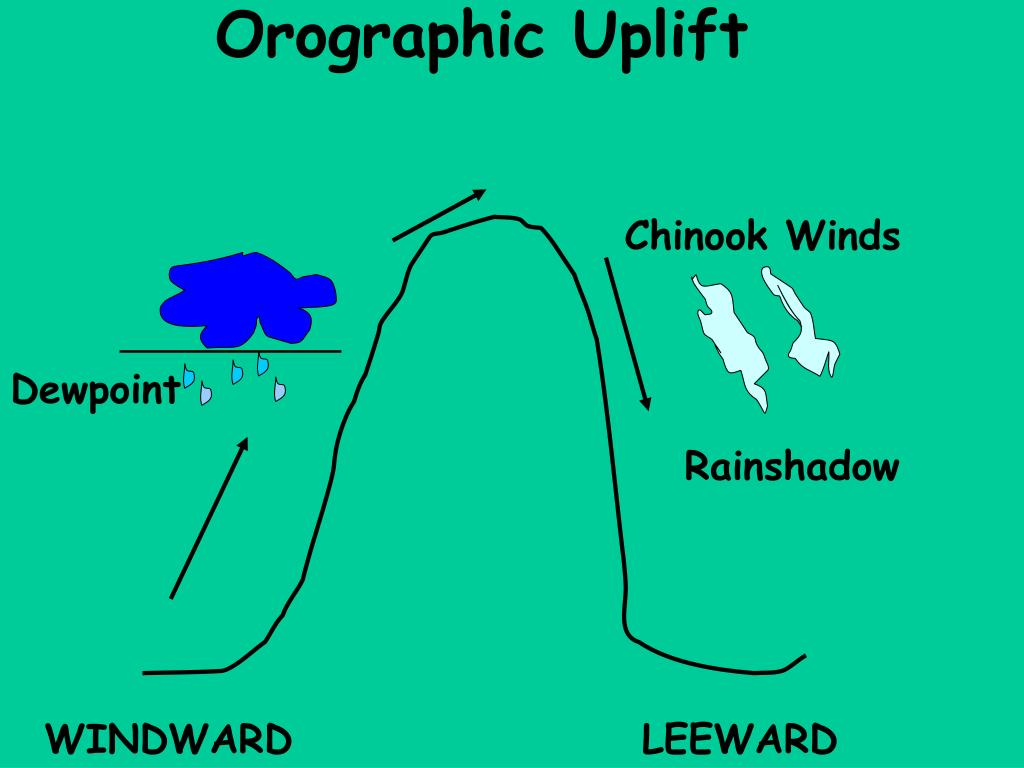 Orographic Uplift