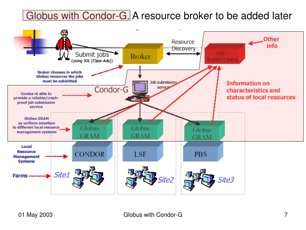 Globus with Condor-G. A resource broker to be added later