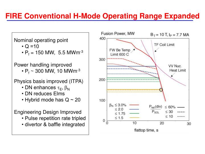 FIRE Conventional H-Mode Operating Range Expanded