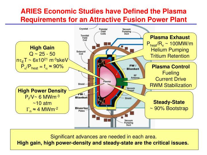 ARIES Economic Studies have Defined the Plasma Requirements for an Attractive Fusion Power Plant