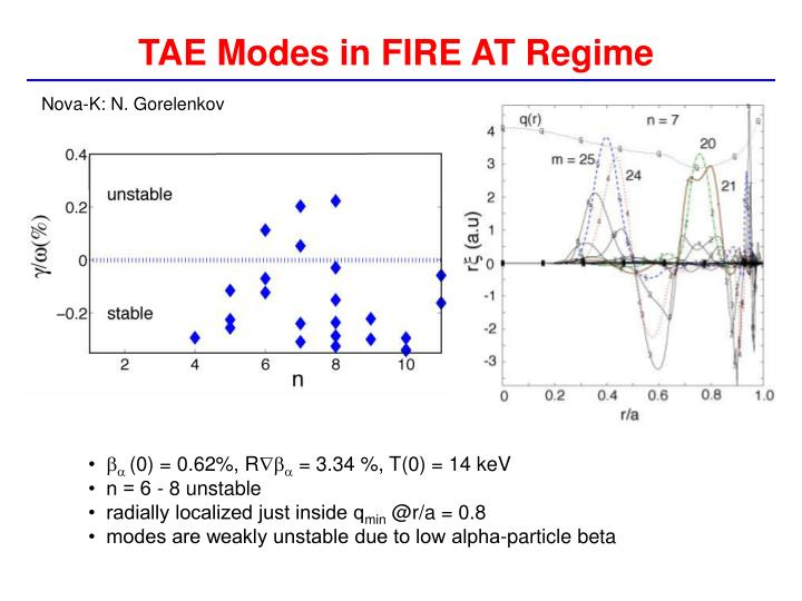 TAE Modes in FIRE AT Regime