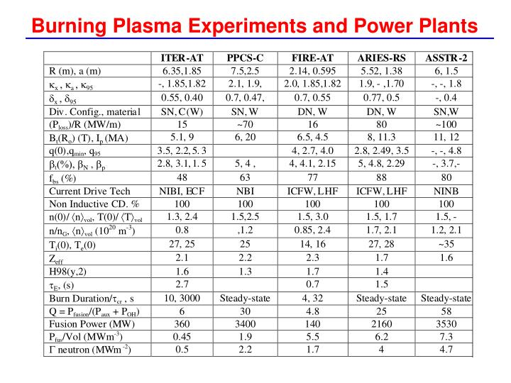 Burning Plasma Experiments and Power Plants