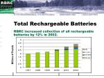 total rechargeable batteries