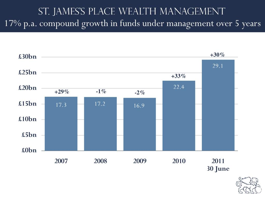 17% p.a. compound growth in funds under management over 5 years