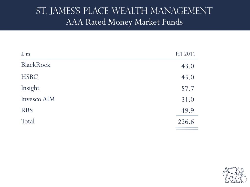 AAA Rated Money Market Funds