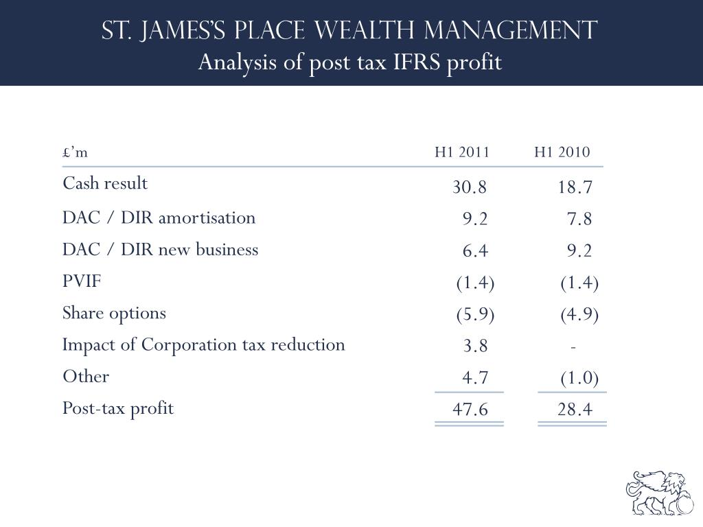 Analysis of post tax IFRS profit