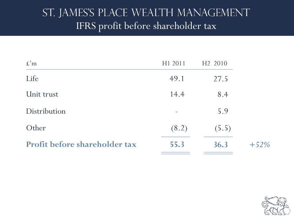 IFRS profit before shareholder tax