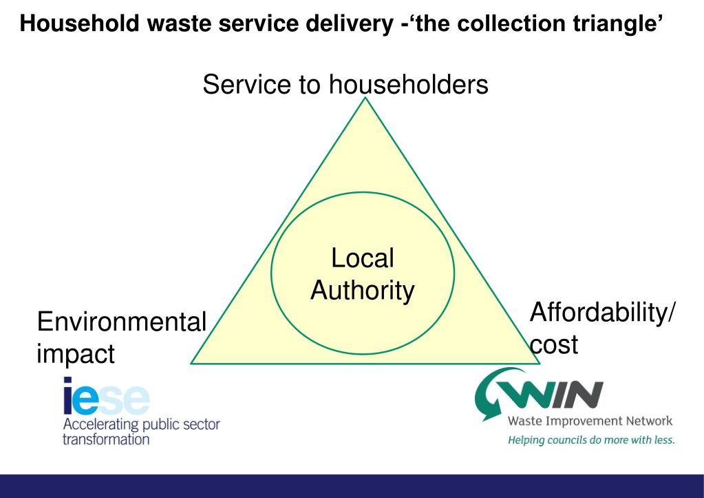 Household waste service delivery -'the collection triangle'