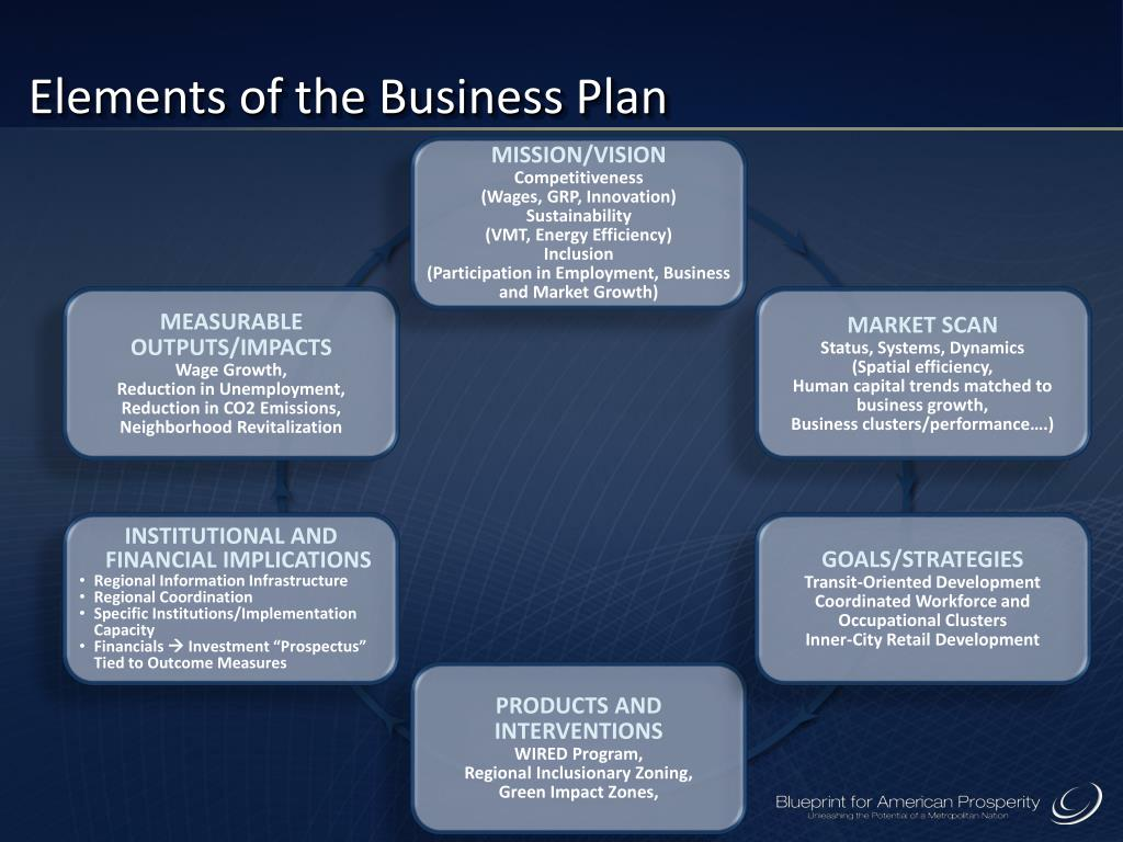 Elements of the Business Plan