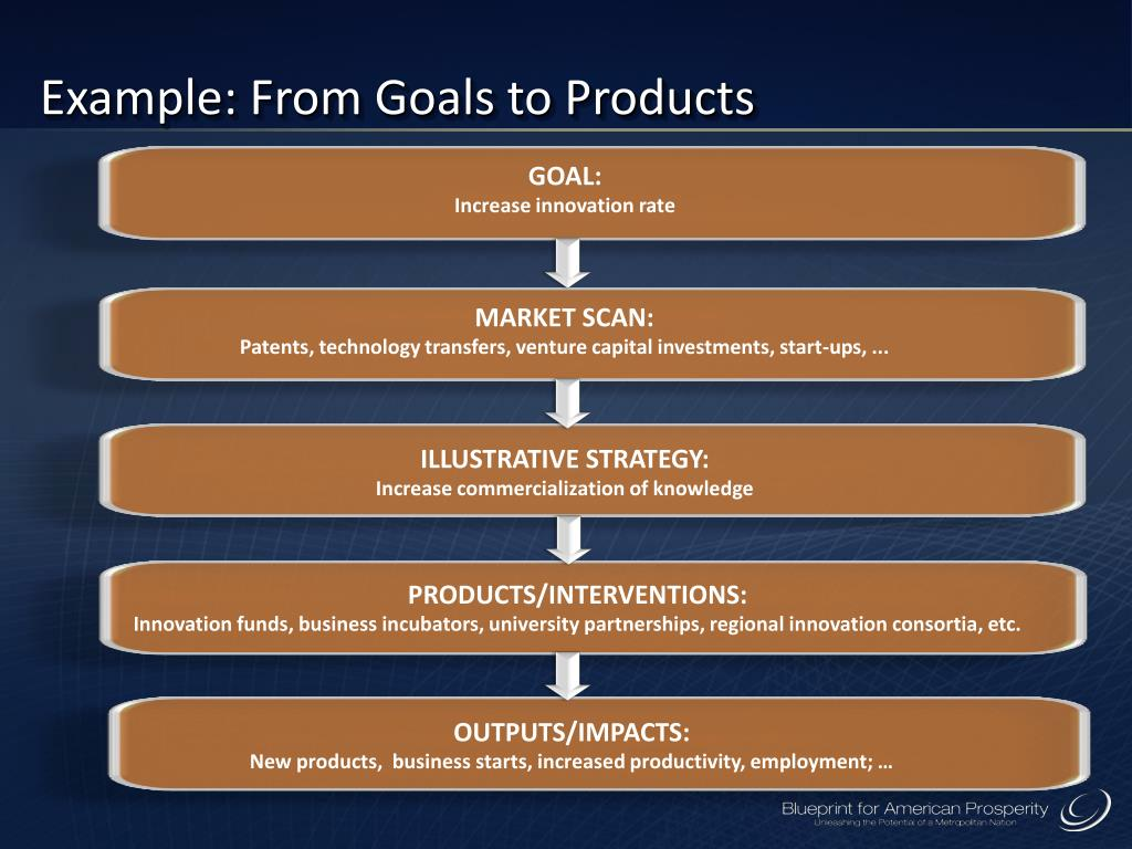 Example: From Goals to Products