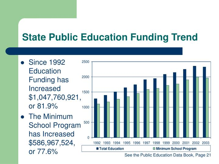 the public education funding dilemma Dismantling our nation's public education system while investing in unproven schemes to incentivize private school vouchers that have no evidence of improving student achievement could have devastating consequences for students that could take decades to fix privatization proposals.