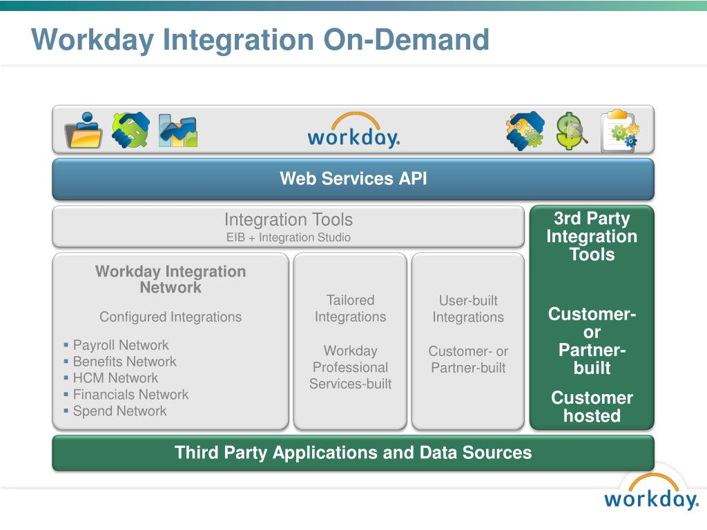 PPT - WORKDAY TECHNOLOGY PowerPoint Presentation - ID:296041