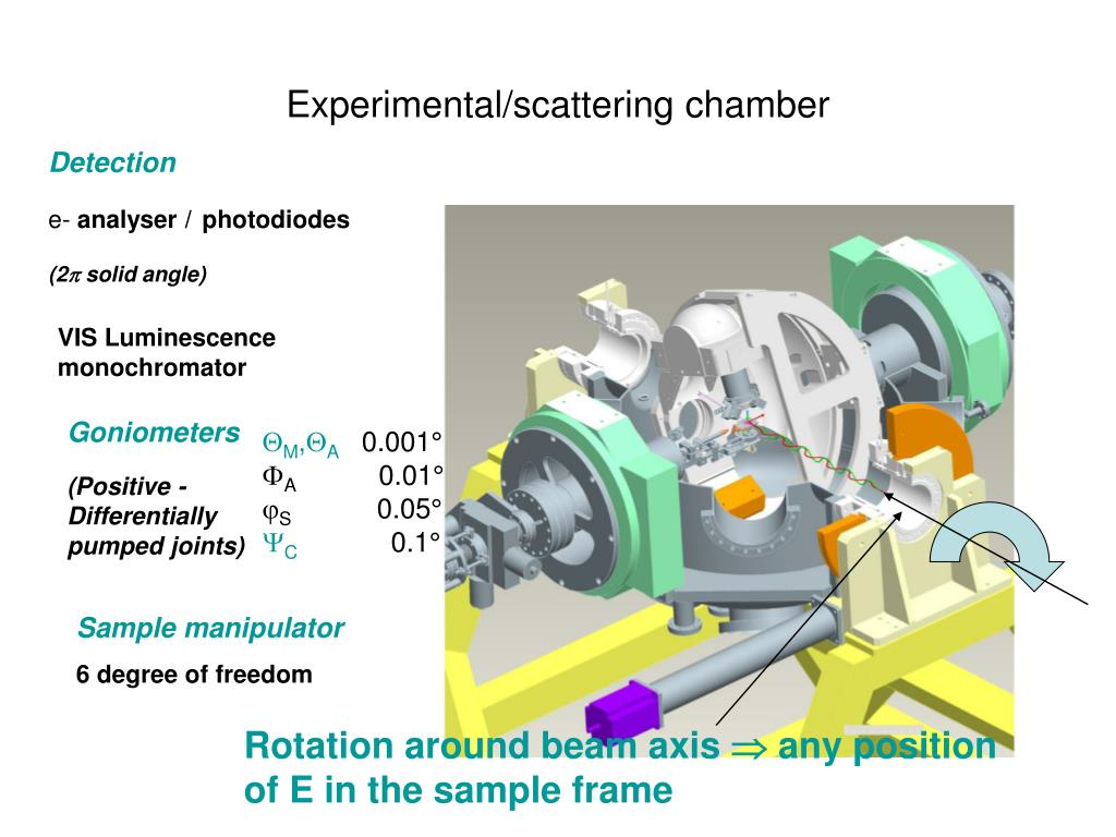 Experimental/scattering chamber